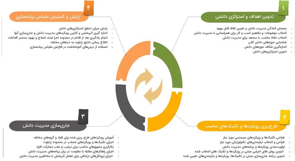 پیاده سازی مدیریت دانش