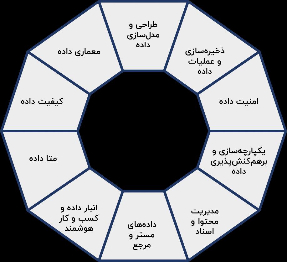 چرخ داما